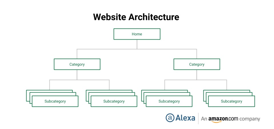 A diagram showing the fundamentals of ecommerce site architecture from Alexa